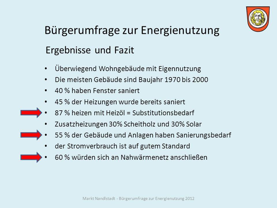 Bürgerumfrage zur Energienutzung Ergebnisse und Fazit Überwiegend Wohngebäude mit Eigennutzung Die meisten Gebäude sind Baujahr 1970 bis 2000 40 % haben Fenster saniert 45 % der Heizungen wurde bereits saniert 87 % heizen mit Heizöl = Substitutionsbedarf Zusatzheizungen 30% Scheitholz und 30% Solar 55 % der Gebäude und Anlagen haben Sanierungsbedarf der Stromverbrauch ist auf gutem Standard 60 % würden sich an Nahwärmenetz anschließen