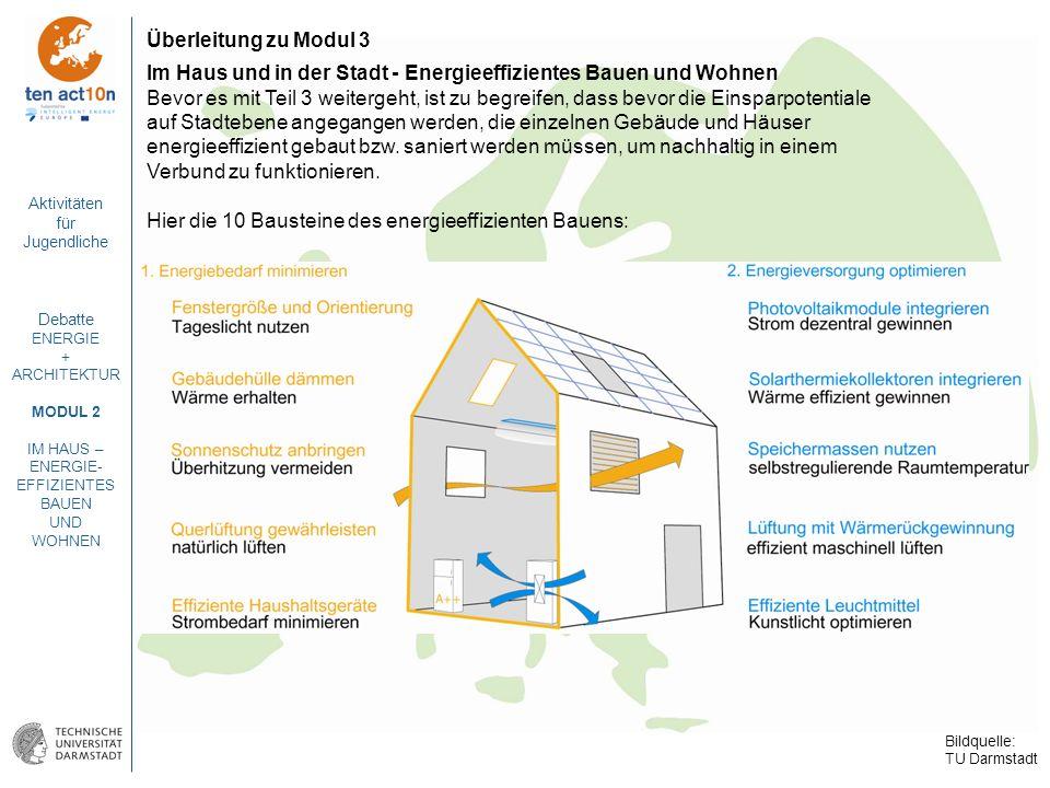 Aktivitäten für Jugendliche Debatte ENERGIE + ARCHITEKTUR MODUL 2 IM HAUS – ENERGIE- EFFIZIENTES BAUEN UND WOHNEN Überleitung zu Modul 3 Im Haus und i