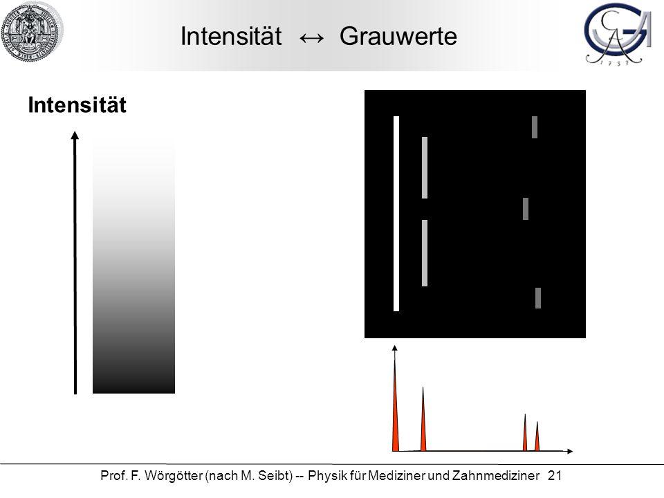 Prof. F. Wörgötter (nach M. Seibt) -- Physik für Mediziner und Zahnmediziner 21 Intensität Grauwerte Intensität