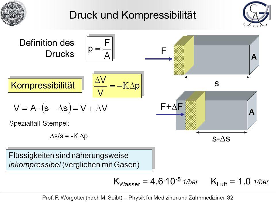 Prof. F. Wörgötter (nach M. Seibt) -- Physik für Mediziner und Zahnmediziner 32 Druck und Kompressibilität F A s F+ F A s- s Kompressibilität Flüssigk