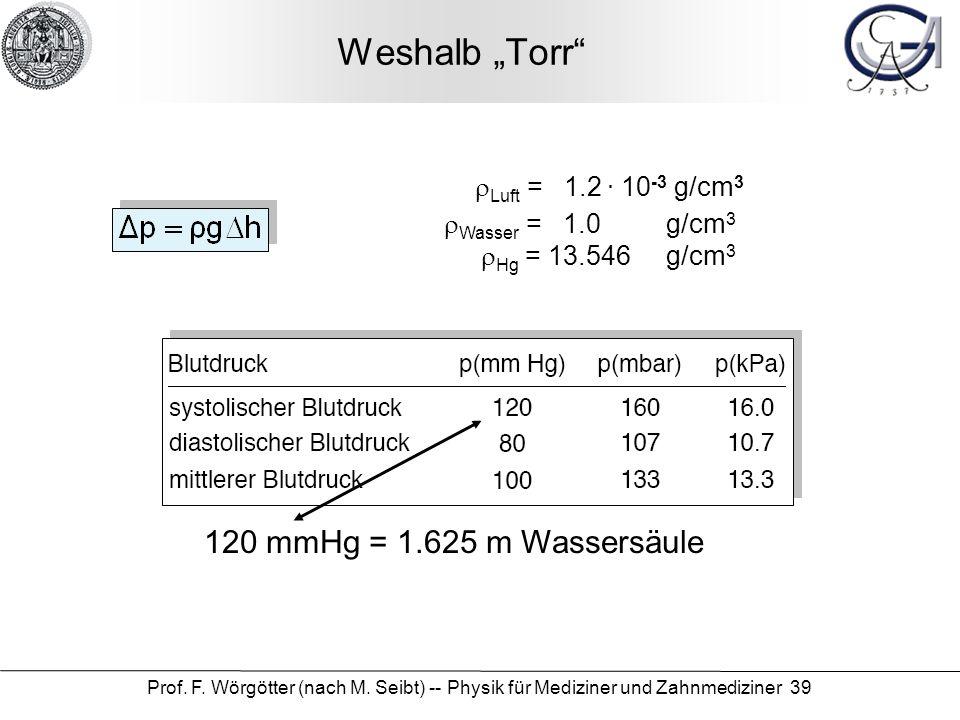 Prof. F. Wörgötter (nach M. Seibt) -- Physik für Mediziner und Zahnmediziner 39 Weshalb Torr Wasser = 1.0 g/cm 3 Hg = 13.546 g/cm 3 120 mmHg = 1.625 m