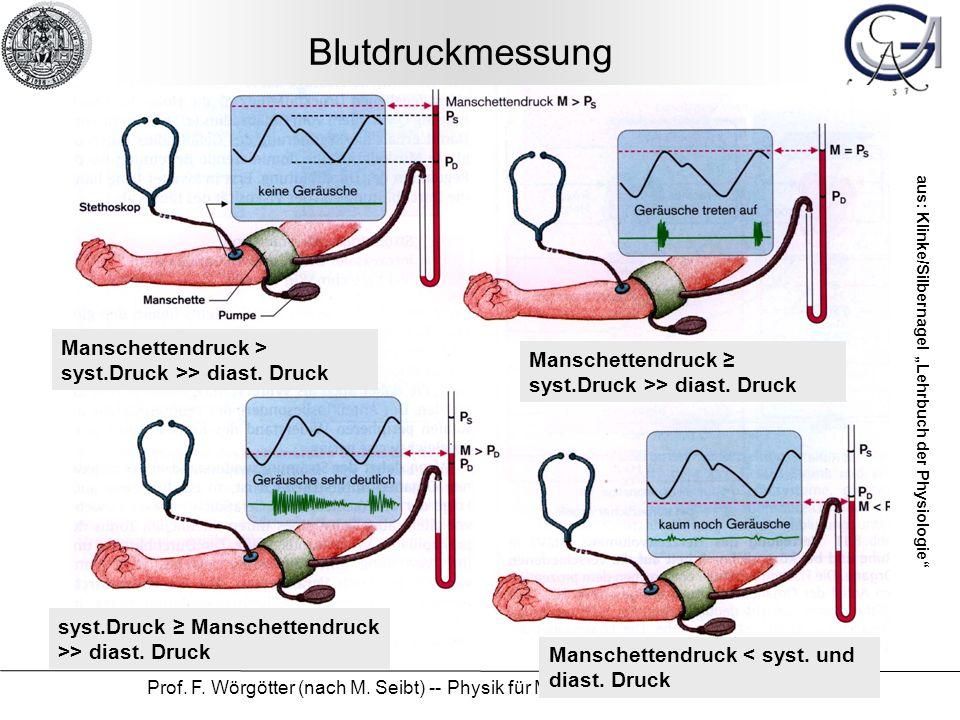 Prof. F. Wörgötter (nach M. Seibt) -- Physik für Mediziner und Zahnmediziner 40 Blutdruckmessung Manschettendruck > syst.Druck >> diast. Druck Mansche
