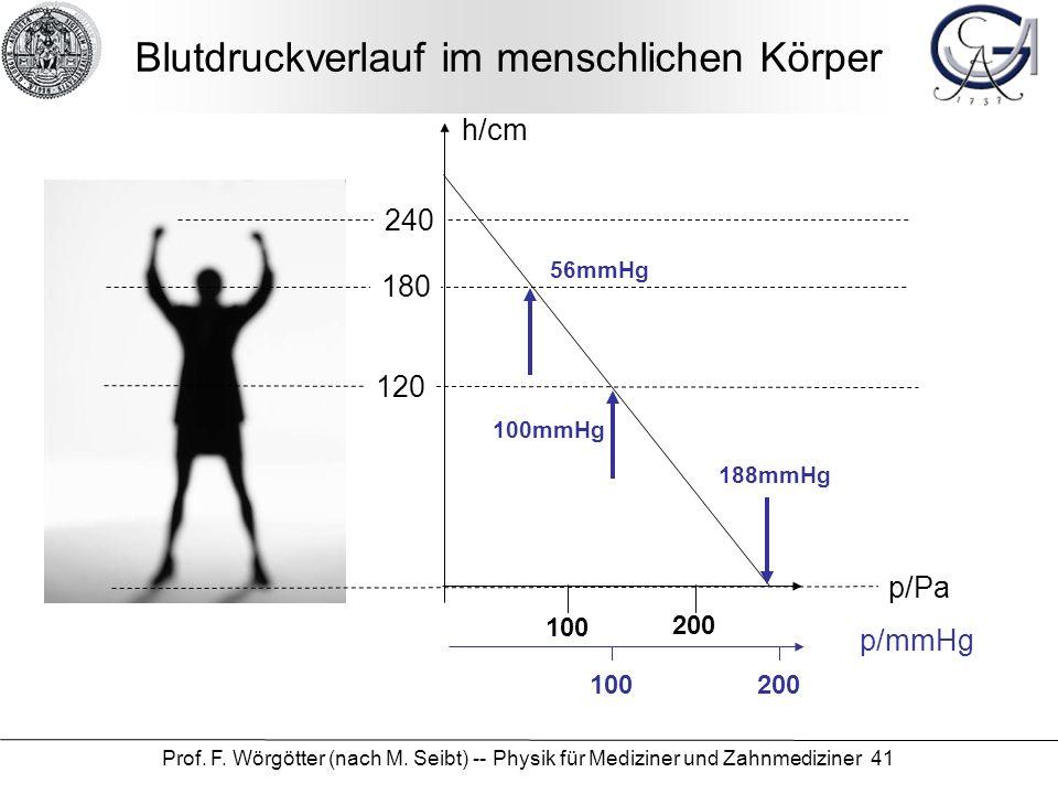 Prof. F. Wörgötter (nach M. Seibt) -- Physik für Mediziner und Zahnmediziner 41 Blutdruckverlauf im menschlichen Körper h/cm p/Pa p/mmHg 120 180 240 1