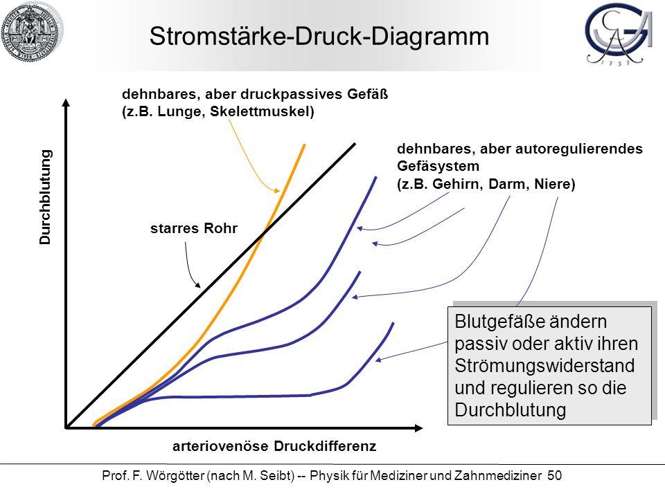Prof. F. Wörgötter (nach M. Seibt) -- Physik für Mediziner und Zahnmediziner 50 Stromstärke-Druck-Diagramm arteriovenöse Druckdifferenz Durchblutung d