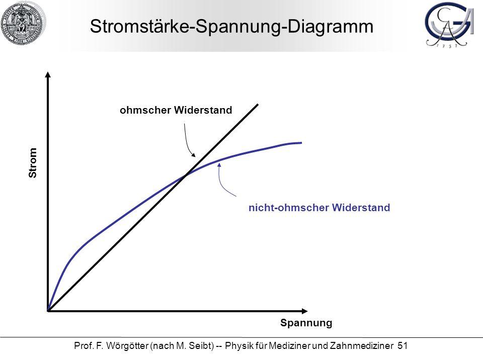 Prof. F. Wörgötter (nach M. Seibt) -- Physik für Mediziner und Zahnmediziner 51 Stromstärke-Spannung-Diagramm Spannung Strom ohmscher Widerstand nicht
