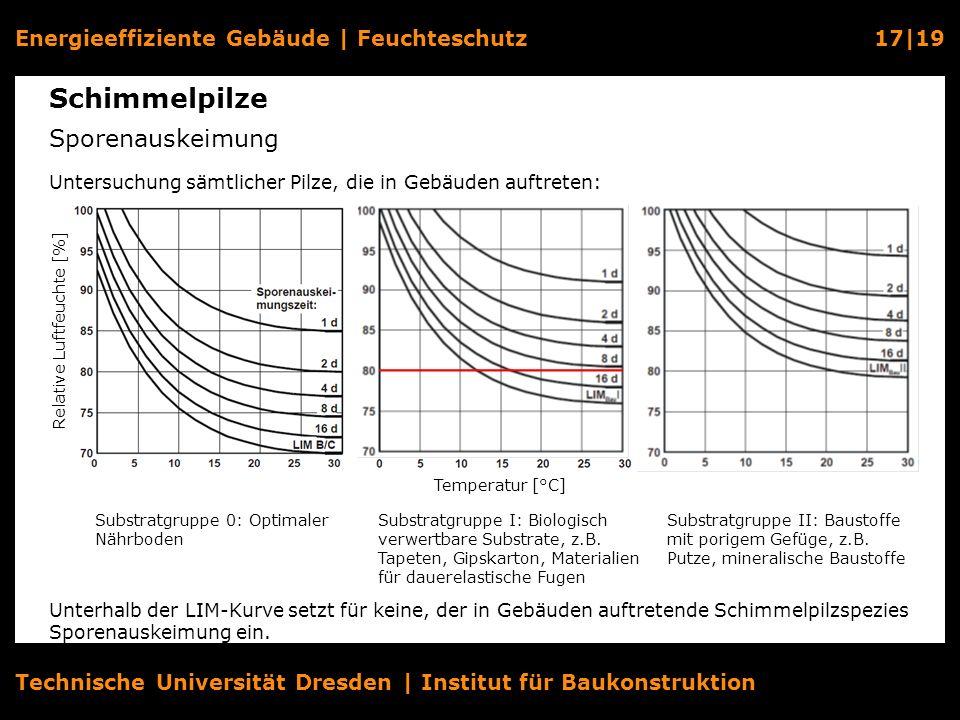 Energieeffiziente Gebäude   Feuchteschutz17 19 Technische Universität Dresden   Institut für Baukonstruktion Schimmelpilze Sporenauskeimung Relative L