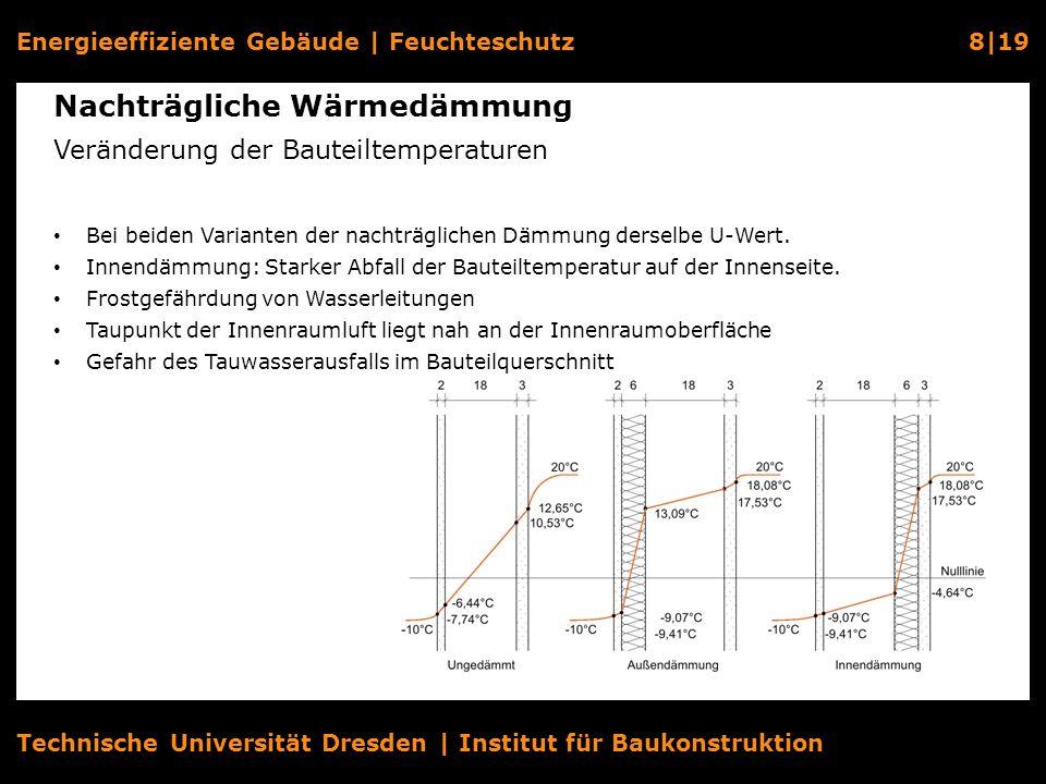 Energieeffiziente Gebäude   Feuchteschutz8 19 Technische Universität Dresden   Institut für Baukonstruktion Nachträgliche Wärmedämmung Veränderung der