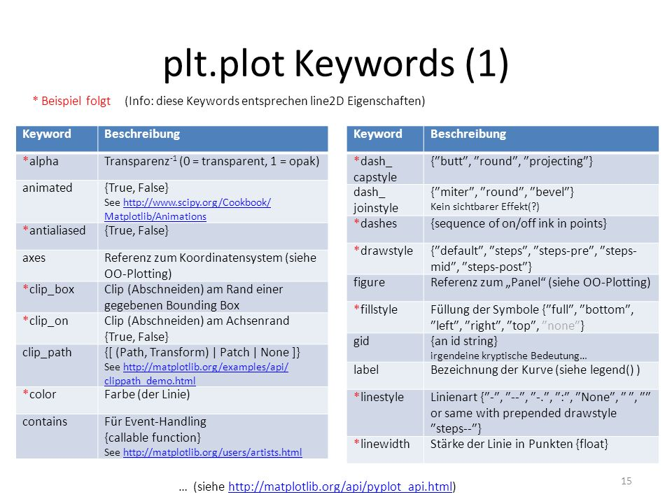 plt.plot Keywords (1) 15 … (siehe http://matplotlib.org/api/pyplot_api.html)http://matplotlib.org/api/pyplot_api.html * Beispiel folgt (Info: diese Ke