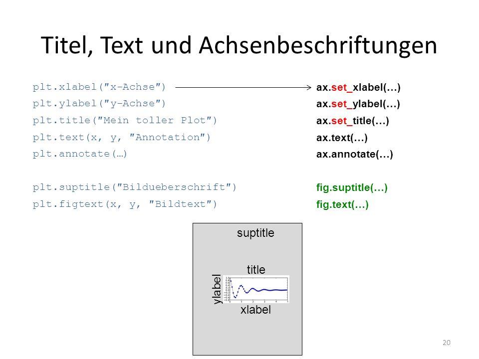 Titel, Text und Achsenbeschriftungen 20 plt.xlabel(x-Achse) plt.ylabel(y-Achse) plt.title(Mein toller Plot) plt.text(x, y, Annotation) plt.annotate(…)