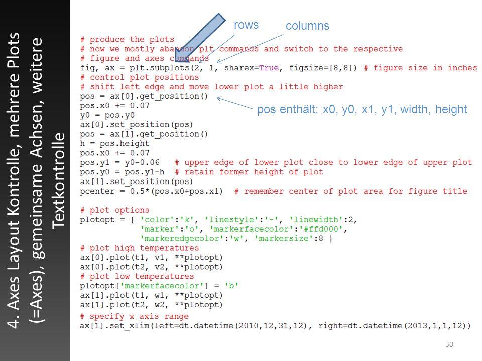 30 4. Axes Layout Kontrolle, mehrere Plots (=Axes), gemeinsame Achsen, weitere Textkontrolle pos enthält: x0, y0, x1, y1, width, height rows columns