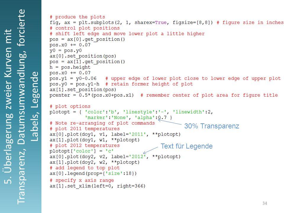 34 5. Überlagerung zweier Kurven mit Transparenz, Datumsumwandlung, forcierte Labels, Legende Text für Legende 30% Transparenz