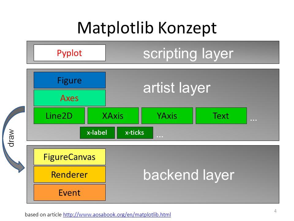 plt.plot Keywords (1) 15 … (siehe http://matplotlib.org/api/pyplot_api.html)http://matplotlib.org/api/pyplot_api.html * Beispiel folgt (Info: diese Keywords entsprechen line2D Eigenschaften) KeywordBeschreibung *alphaTransparenz -1 (0 = transparent, 1 = opak) animated{True, False} See http://www.scipy.org/Cookbook/ Matplotlib/Animationshttp://www.scipy.org/Cookbook/ Matplotlib/Animations *antialiased{True, False} axesReferenz zum Koordinatensystem (siehe OO-Plotting) *clip_boxClip (Abschneiden) am Rand einer gegebenen Bounding Box *clip_onClip (Abschneiden) am Achsenrand {True, False} clip_path{[ (Path, Transform) | Patch | None ]} See http://matplotlib.org/examples/api/ clippath_demo.htmlhttp://matplotlib.org/examples/api/ clippath_demo.html *colorFarbe (der Linie) containsFür Event-Handling {callable function} See http://matplotlib.org/users/artists.htmlhttp://matplotlib.org/users/artists.html KeywordBeschreibung *dash_ capstyle {butt, round, projecting} dash_ joinstyle {miter, round, bevel} Kein sichtbarer Effekt(?) *dashes{sequence of on/off ink in points} *drawstyle{default, steps, steps-pre, steps- mid, steps-post} figureReferenz zum Panel (siehe OO-Plotting) *fillstyleFüllung der Symbole {full, bottom, left, right, top, none} gid{an id string} irgendeine kryptische Bedeutung… labelBezeichnung der Kurve (siehe legend() ) *linestyleLinienart {-, --, -., :, None,, or same with prepended drawstyle steps--} *linewidthStärke der Linie in Punkten {float}