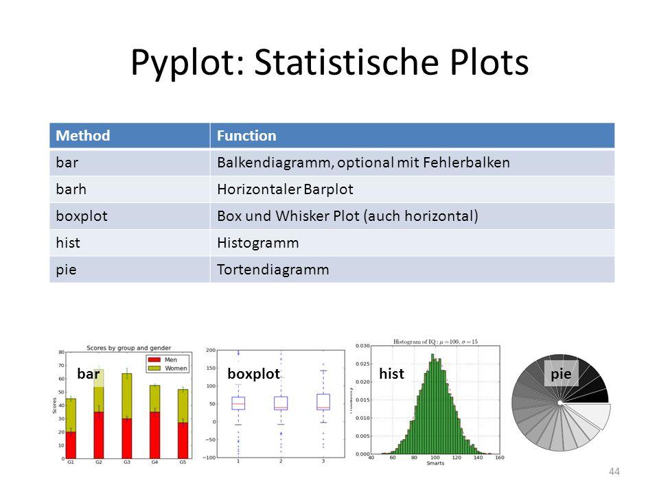 Pyplot: Statistische Plots 44 MethodFunction barBalkendiagramm, optional mit Fehlerbalken barhHorizontaler Barplot boxplotBox und Whisker Plot (auch h