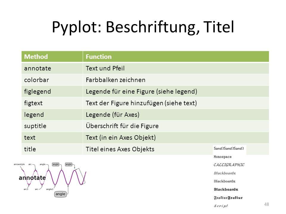 Pyplot: Beschriftung, Titel 48 MethodFunction annotateText und Pfeil colorbarFarbbalken zeichnen figlegendLegende für eine Figure (siehe legend) figte