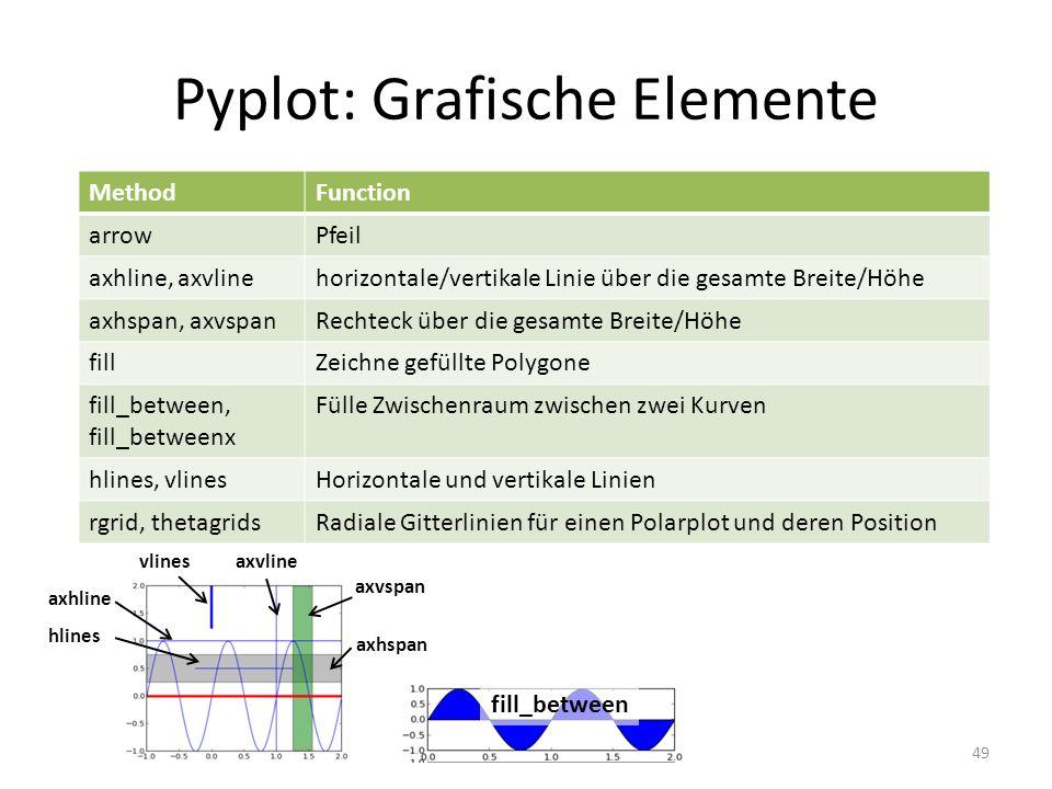 Pyplot: Grafische Elemente 49 MethodFunction arrowPfeil axhline, axvlinehorizontale/vertikale Linie über die gesamte Breite/Höhe axhspan, axvspanRecht