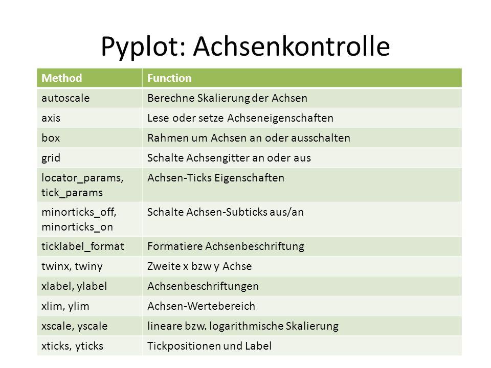 Pyplot: Achsenkontrolle 50 MethodFunction autoscaleBerechne Skalierung der Achsen axisLese oder setze Achseneigenschaften boxRahmen um Achsen an oder