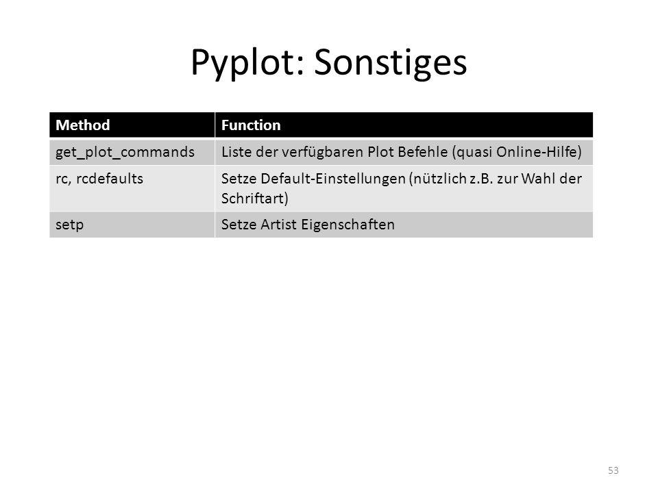 Pyplot: Sonstiges 53 MethodFunction get_plot_commandsListe der verfügbaren Plot Befehle (quasi Online-Hilfe) rc, rcdefaultsSetze Default-Einstellungen