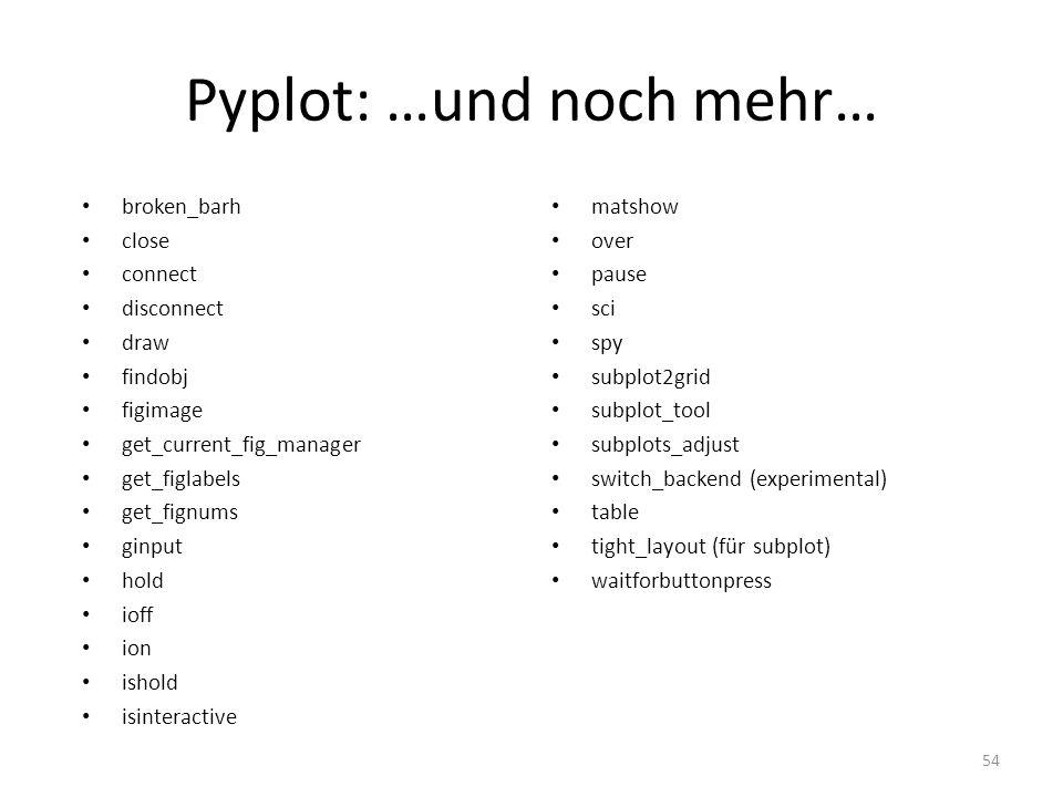 Pyplot: …und noch mehr… broken_barh close connect disconnect draw findobj figimage get_current_fig_manager get_figlabels get_fignums ginput hold ioff