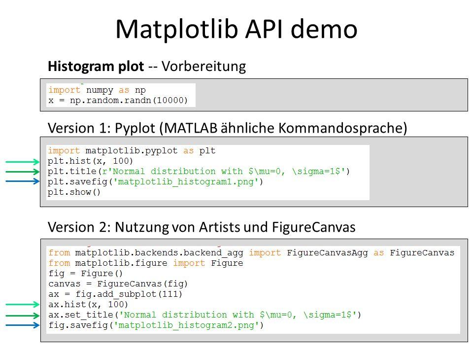 Matplotlib API demo 7 Histogram plot -- Vorbereitung Version 1: Pyplot (MATLAB ähnliche Kommandosprache) Version 2: Nutzung von Artists und FigureCanv