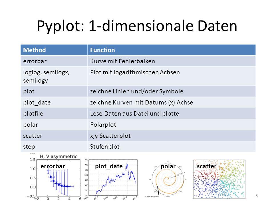 Pyplot: 1-dimensionale Daten 8 MethodFunction errorbarKurve mit Fehlerbalken loglog, semilogx, semilogy Plot mit logarithmischen Achsen plotzeichne Li