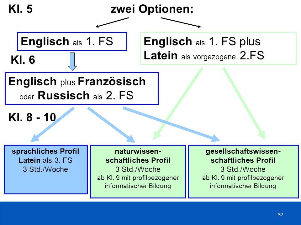 37 Kl. 5 zwei Optionen: Englisch als 1. FSEnglisch als 1. FS plus Latein als vorgezogene 2.FS Kl. 6 Englisch plus Französisch oder Russisch als 2. FS