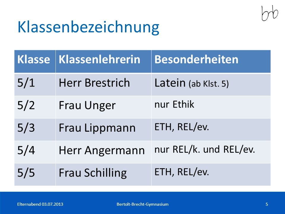 Klassenbezeichnung KlasseKlassenlehrerinBesonderheiten 5/1Herr BrestrichLatein (ab Klst. 5) 5/2Frau Unger nur Ethik 5/3Frau Lippmann ETH, REL/ev. 5/4H