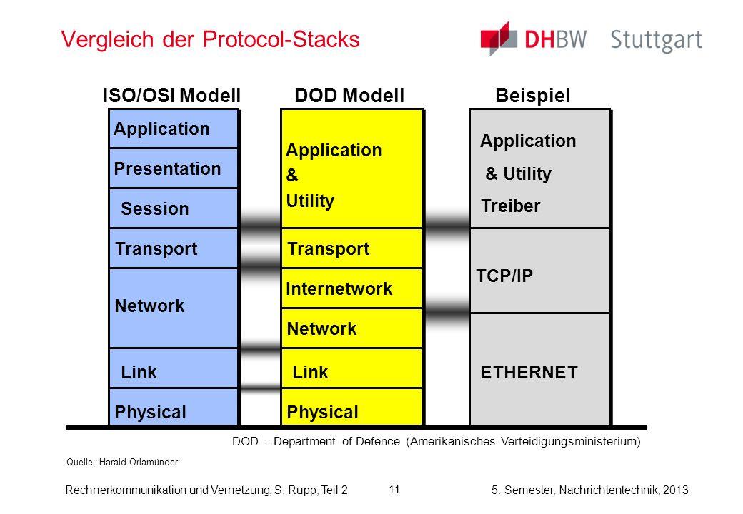 5. Semester, Nachrichtentechnik, 2013 Rechnerkommunikation und Vernetzung, S. Rupp, Teil 2 11 Vergleich der Protocol-Stacks Quelle: Harald Orlamünder