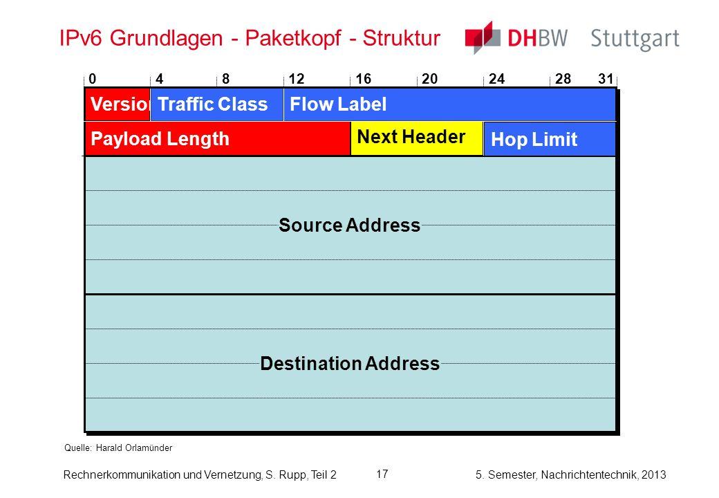 5. Semester, Nachrichtentechnik, 2013 Rechnerkommunikation und Vernetzung, S. Rupp, Teil 2 17 IPv6 Grundlagen - Paketkopf - Struktur Quelle: Harald Or