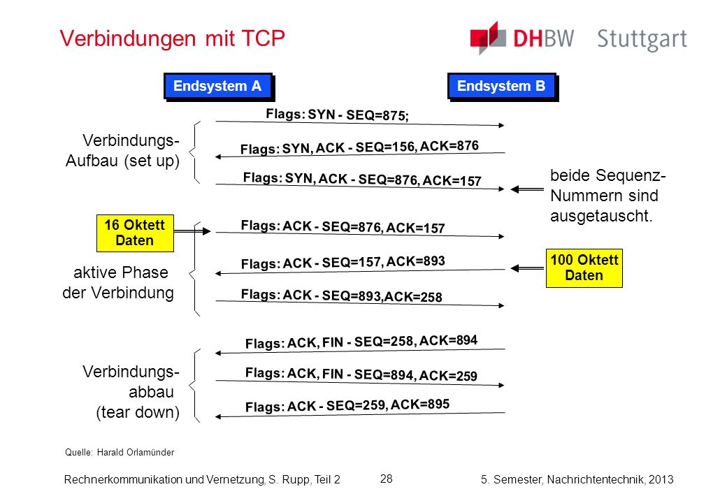 5. Semester, Nachrichtentechnik, 2013 Rechnerkommunikation und Vernetzung, S. Rupp, Teil 2 28 Verbindungen mit TCP Quelle: Harald Orlamünder Endsystem