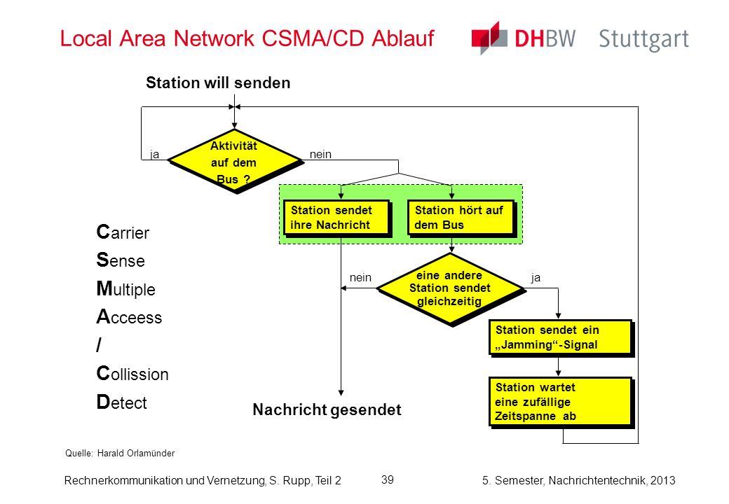 5. Semester, Nachrichtentechnik, 2013 Rechnerkommunikation und Vernetzung, S. Rupp, Teil 2 39 Local Area Network CSMA/CD Ablauf Quelle: Harald Orlamün