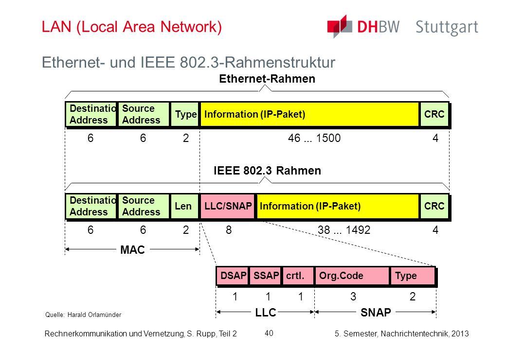 5. Semester, Nachrichtentechnik, 2013 Rechnerkommunikation und Vernetzung, S. Rupp, Teil 2 40 LAN (Local Area Network) Quelle: Harald Orlamünder Ether