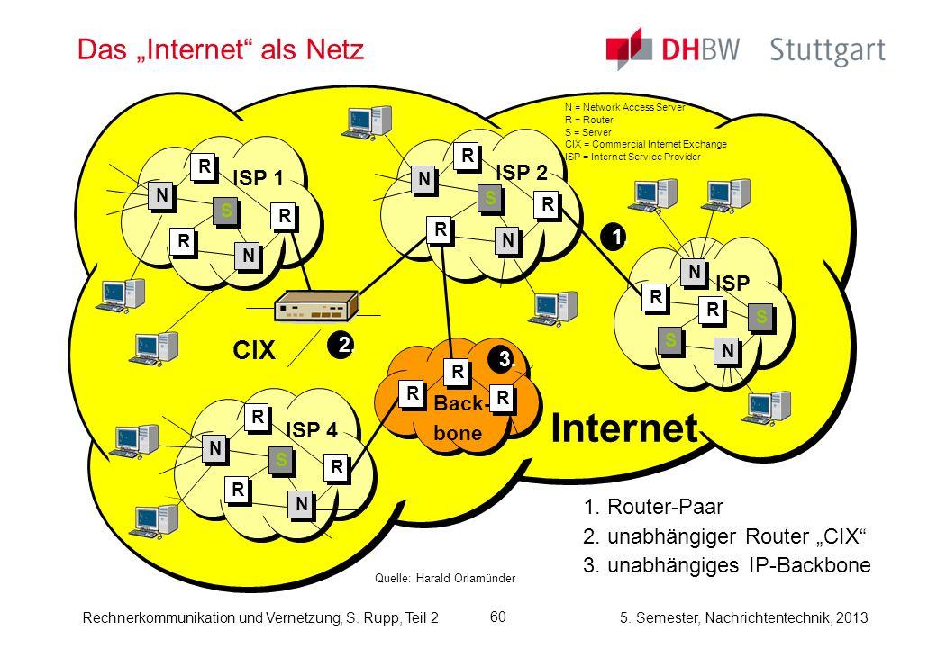 5. Semester, Nachrichtentechnik, 2013 Rechnerkommunikation und Vernetzung, S. Rupp, Teil 2 60 Das Internet als Netz Quelle: Harald Orlamünder