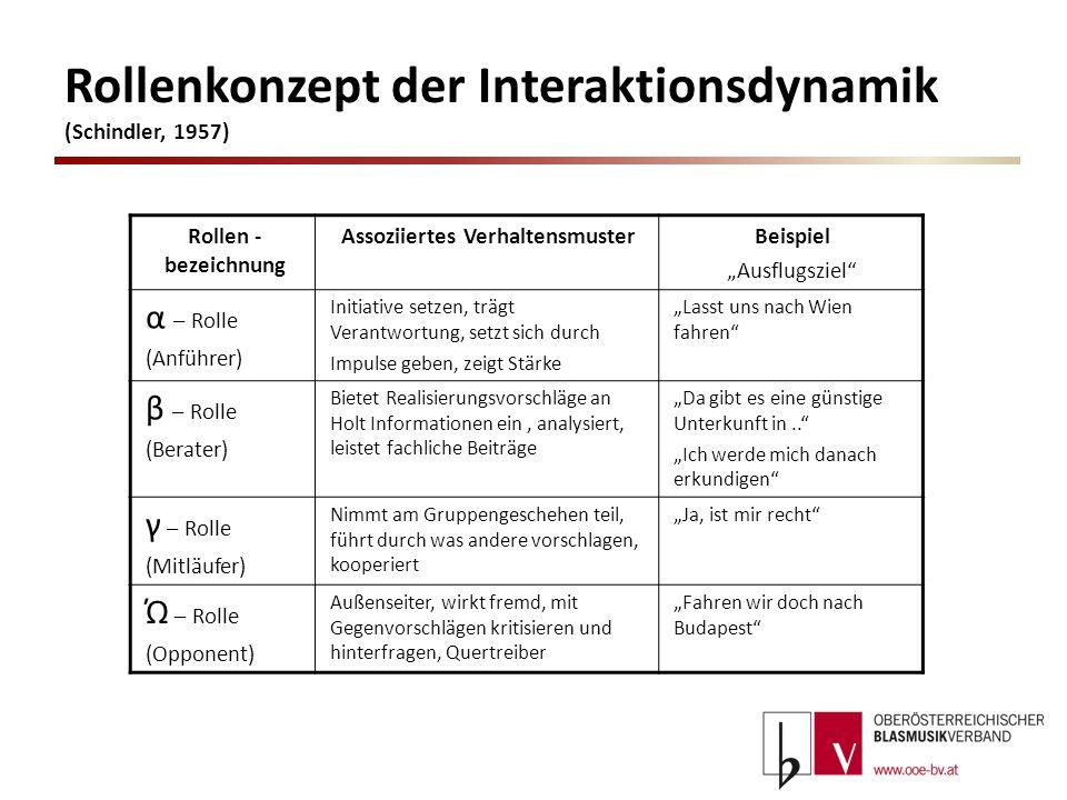 Rollenkonzept der Interaktionsdynamik (Schindler, 1957) Rollen - bezeichnung Assoziiertes VerhaltensmusterBeispiel Ausflugsziel α – Rolle (Anführer) I