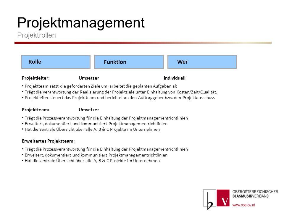 Projektmanagement Projektrollen Projektleiter:Umsetzerindividuell Projektteam setzt die geforderten Ziele um, arbeitet die geplanten Aufgaben ab Trägt