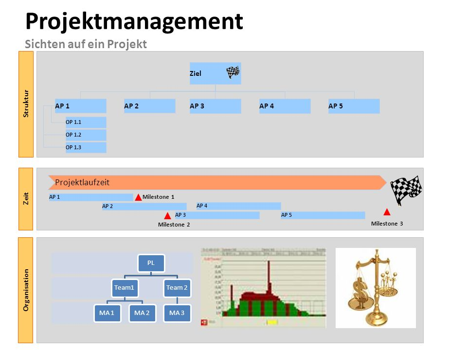 Ziel Projektmanagement Sichten auf ein Projekt Struktur AP 1AP 2 AP 3AP 4AP 5 OP 1.1 OP 1.2 OP 1.3 Zeit Projektlaufzeit Milestone 1 Milestone 2 Milest