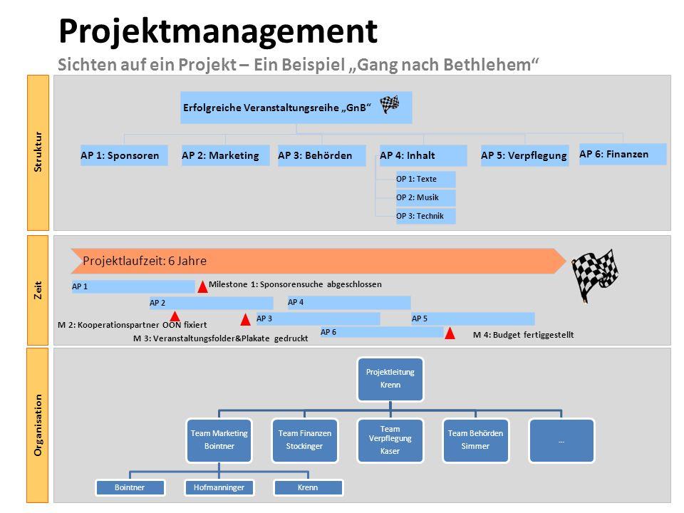 Erfolgreiche Veranstaltungsreihe GnB Projektmanagement Sichten auf ein Projekt – Ein Beispiel Gang nach Bethlehem Struktur AP 1: SponsorenAP 2: Market