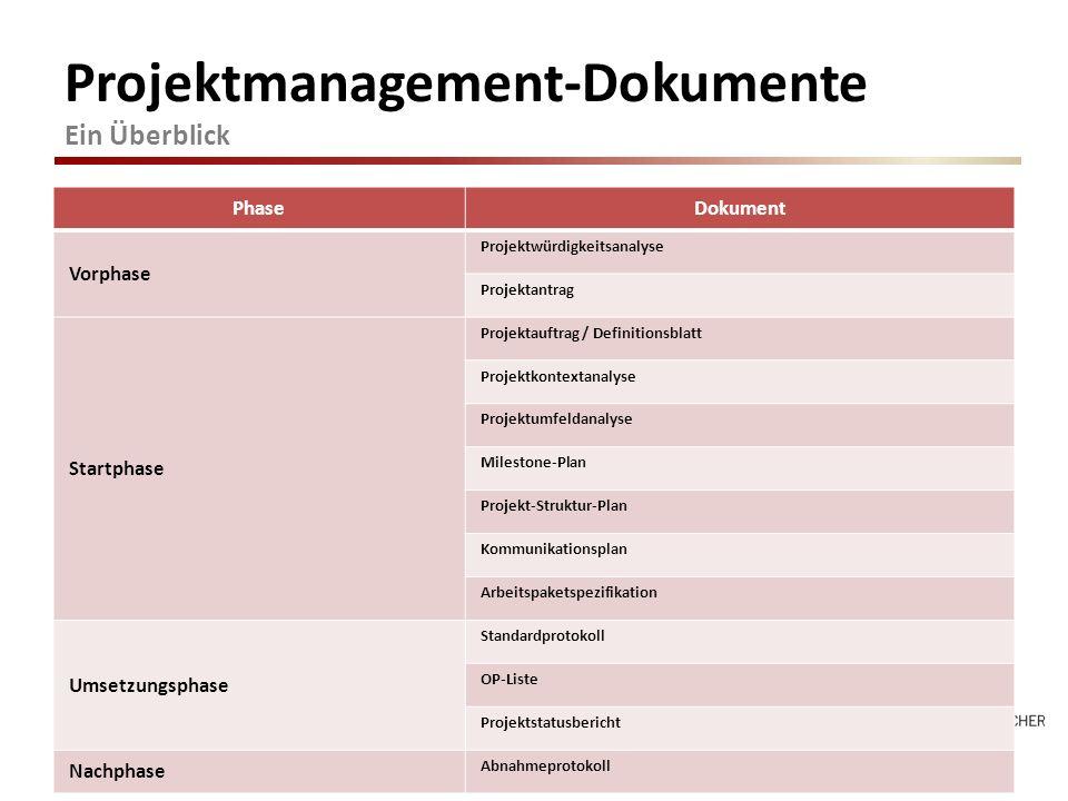 Projektmanagement-Dokumente Ein Überblick PhaseDokument Vorphase Projektwürdigkeitsanalyse Projektantrag Startphase Projektauftrag / Definitionsblatt