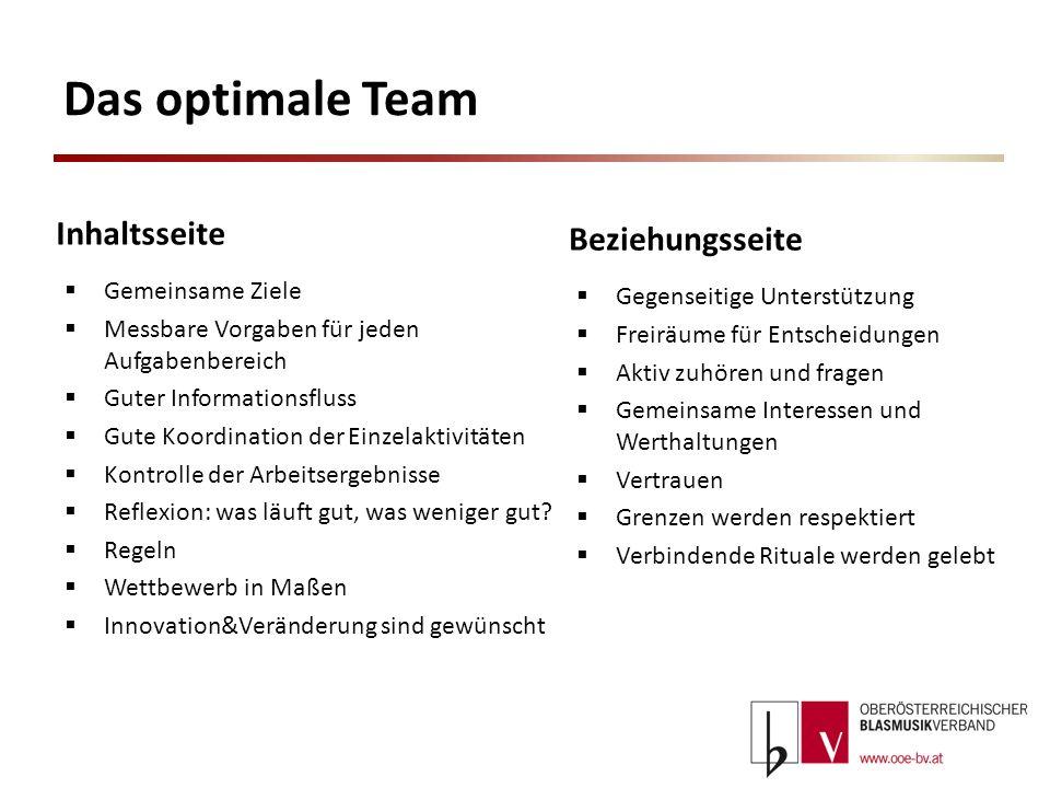Das optimale Team Gemeinsame Ziele Messbare Vorgaben für jeden Aufgabenbereich Guter Informationsfluss Gute Koordination der Einzelaktivitäten Kontrol