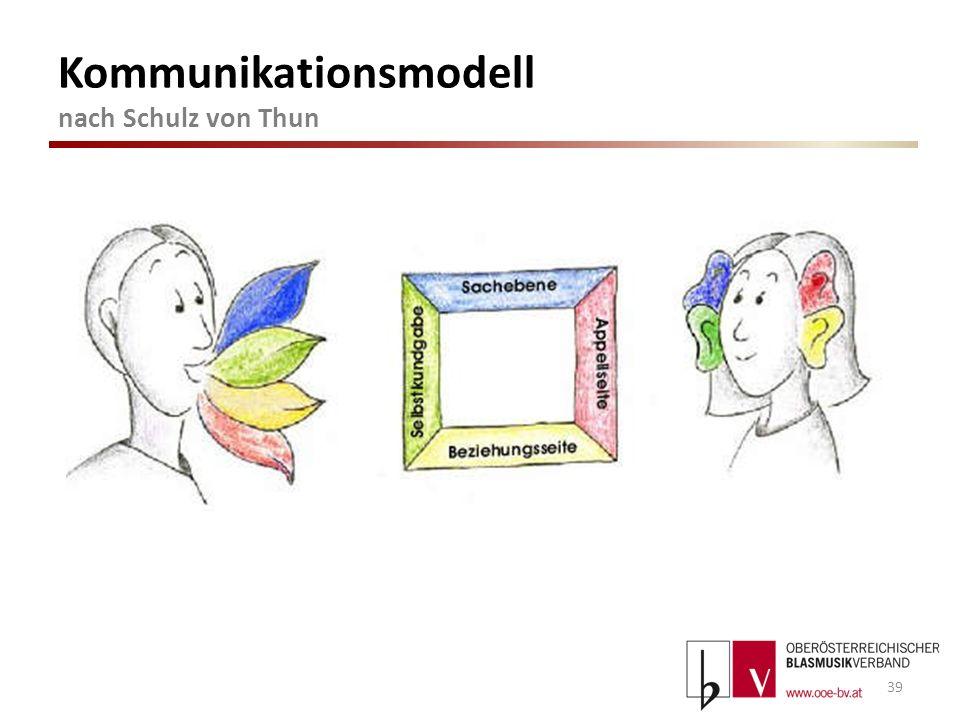 Kommunikationsmodell nach Schulz von Thun 1.Sachinhalt (Worüber informiere ich) 2.Selbstoffenbarung (Was ich von mir selbst kundgebe) 3.Beziehung (Was ich von dir halte und wie wir zueinander stehen) 4.Appell (Wozu ich dich veranlassen möchte) 40