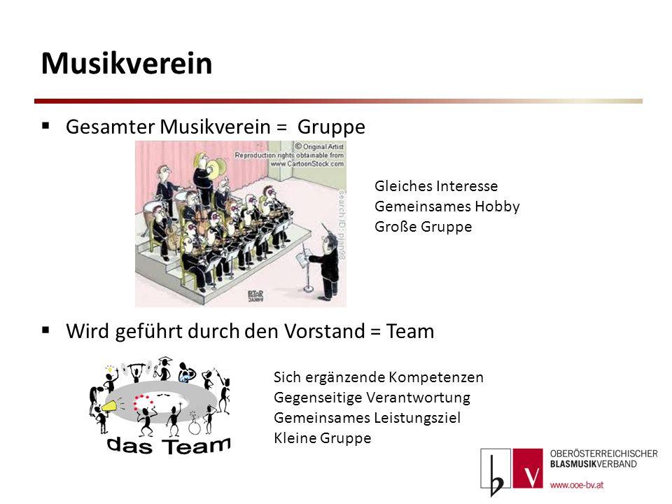 Musikverein Gesamter Musikverein = Gruppe Wird geführt durch den Vorstand = Team Gleiches Interesse Gemeinsames Hobby Große Gruppe Sich ergänzende Kom