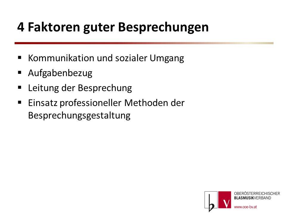 4 Faktoren guter Besprechungen Kommunikation und sozialer Umgang Aufgabenbezug Leitung der Besprechung Einsatz professioneller Methoden der Besprechun