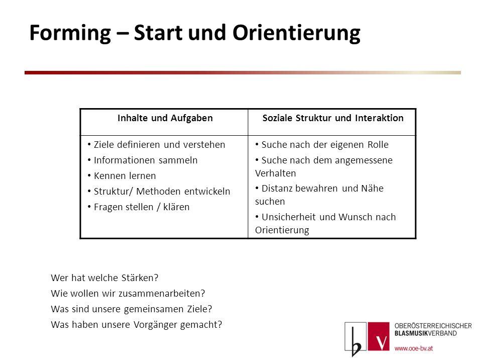 Forming – Start und Orientierung Inhalte und AufgabenSoziale Struktur und Interaktion Ziele definieren und verstehen Informationen sammeln Kennen lern