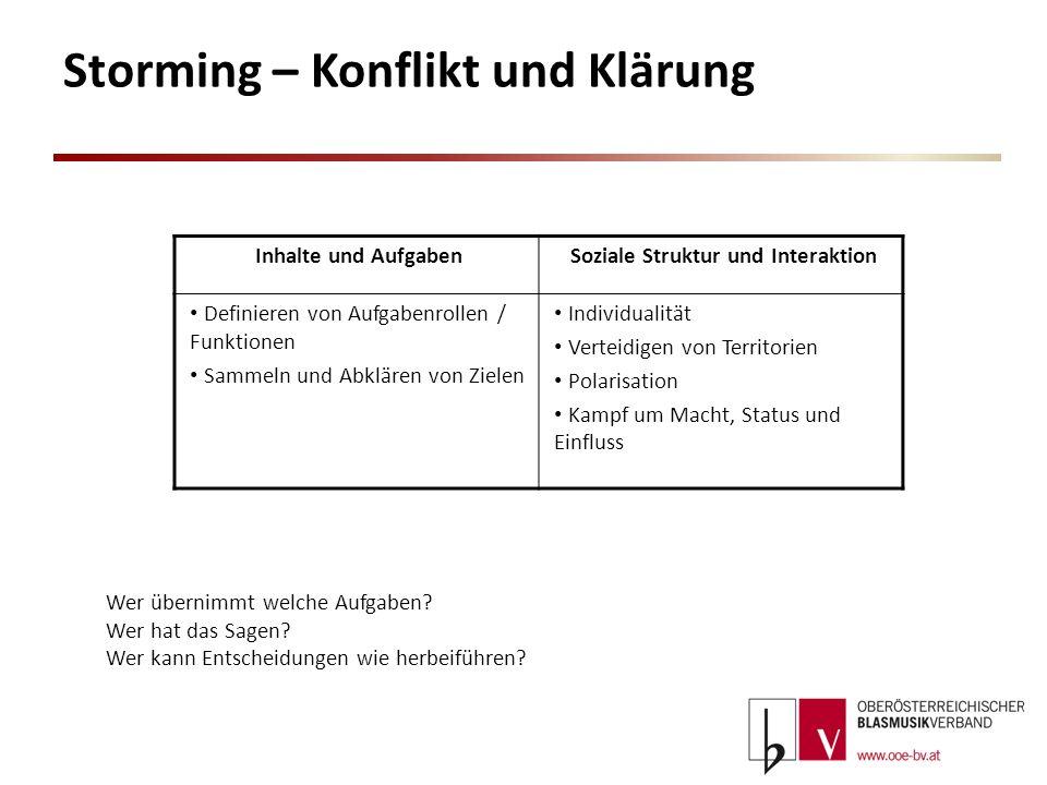 Storming – Konflikt und Klärung Inhalte und AufgabenSoziale Struktur und Interaktion Definieren von Aufgabenrollen / Funktionen Sammeln und Abklären v