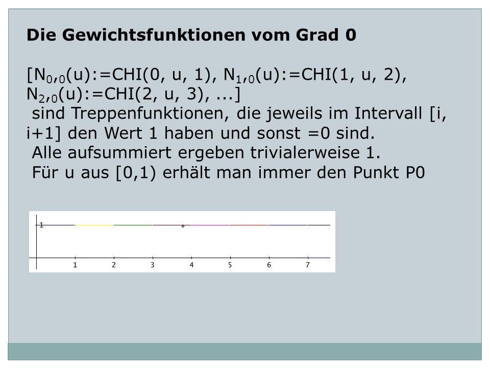 Die Gewichtsfunktionen vom Grad 0 [N 0, 0 (u):=CHI(0, u, 1), N 1, 0 (u):=CHI(1, u, 2), N 2, 0 (u):=CHI(2, u, 3),...] sind Treppenfunktionen, die jewei