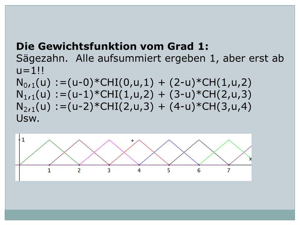 Die Gewichtsfunktion vom Grad 1: Sägezahn. Alle aufsummiert ergeben 1, aber erst ab u=1!! N 0, 1 (u) :=(u-0)*CHI(0,u,1) + (2-u)*CH(1,u,2) N 1, 1 (u) :
