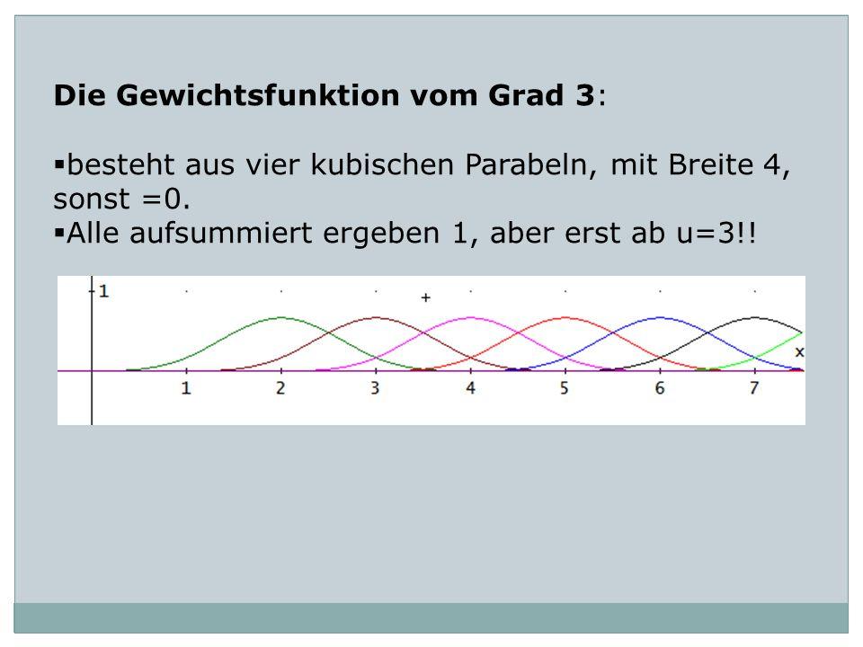 Die Gewichtsfunktion vom Grad 3: besteht aus vier kubischen Parabeln, mit Breite 4, sonst =0. Alle aufsummiert ergeben 1, aber erst ab u=3!!