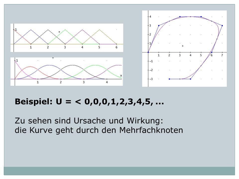 Beispiel: U = < 0,0,0,1,2,3,4,5,... Zu sehen sind Ursache und Wirkung: die Kurve geht durch den Mehrfachknoten