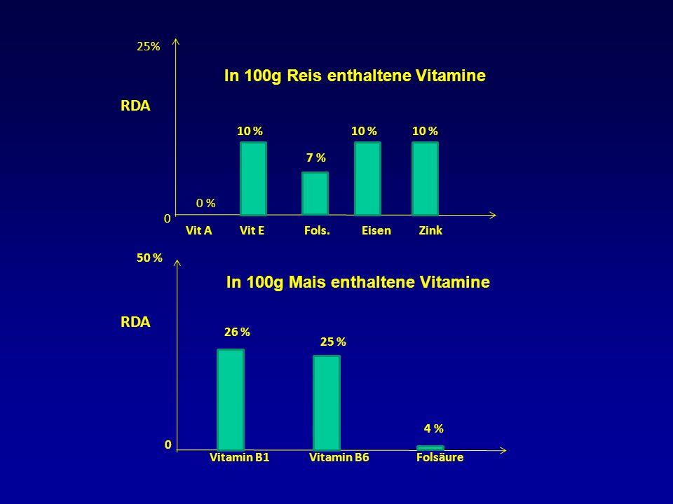 50 % 0 4 % 25 % Vitamin B1Vitamin B6Folsäure 26 % RDA In 100g Mais enthaltene Vitamine 25% 0 10 % 7 % Vit AVit EFols.EisenZink 0 % RDA In 100g Reis en