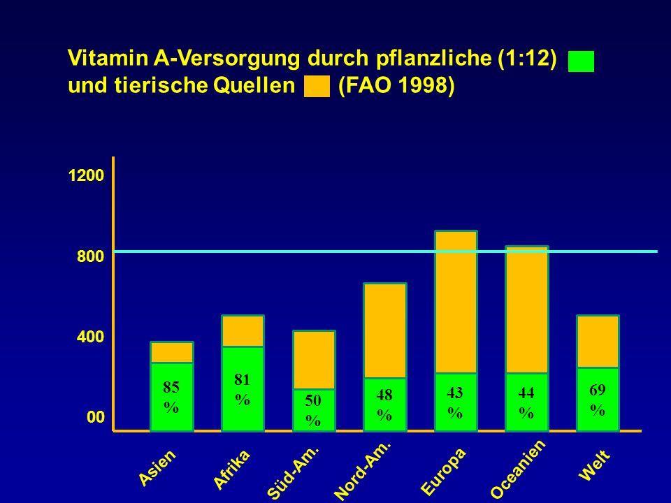 85 % 81 % 50 % 48 % 43 % 44 % 69 % 1200 800 400 00 Vitamin A-Versorgung durch pflanzliche (1:12) und tierische Quellen (FAO 1998) Asien Afrika Süd-Am.