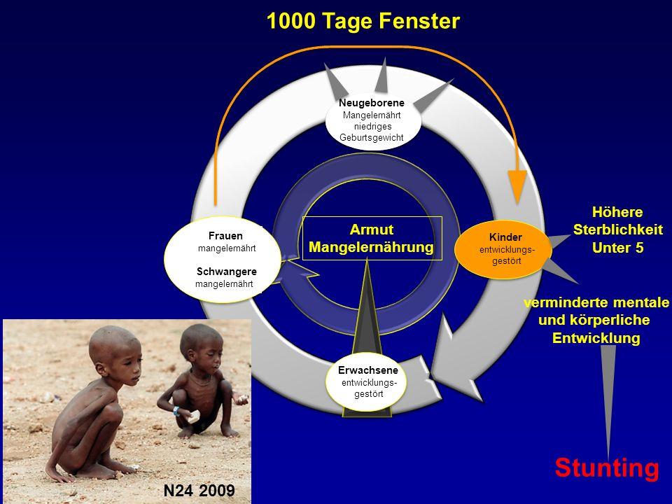 Frauen mangelernährt Schwangere mangelernährt Neugeborene Mangelernährt niedriges Geburtsgewicht Armut Mangelernährung Kinder entwicklungs- gestört Er